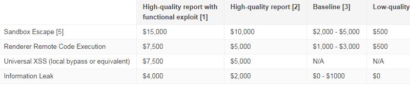 google chrome pay scale