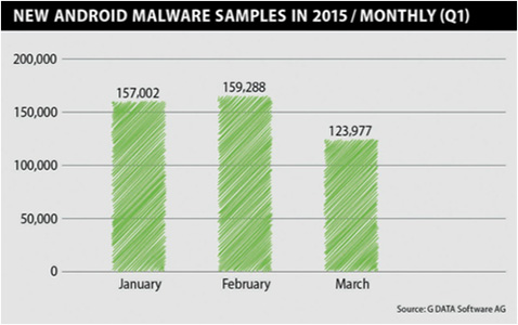 G-data-Android-malware-2