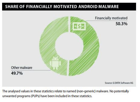 G-data-Android-malware-3