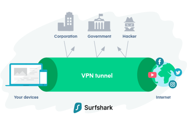 SurfShark-VPN-Excryption-Tunnel