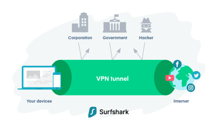 SurfShark-VPN-Encryption-Tunnel