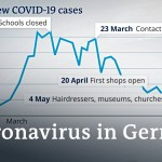 Coronavirus in Germany: What's the authorities's plan? | DW Information