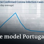 Portugal eases lockdown restrictions +++ World inequalities amplified   Coronavirus newest information