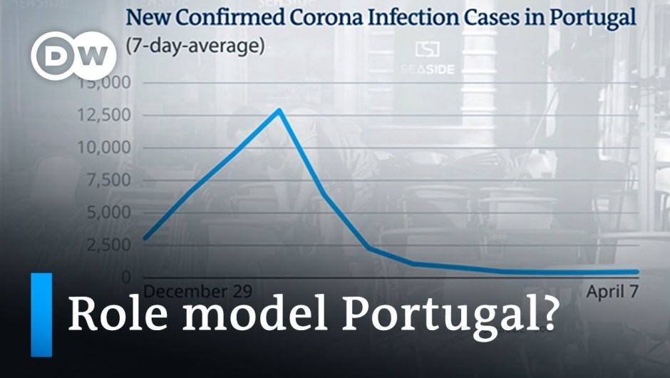 Portugal eases lockdown restrictions +++ World inequalities amplified | Coronavirus newest information