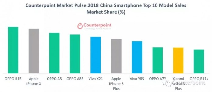 Oppo R15 Best selling smartphones in China 2018