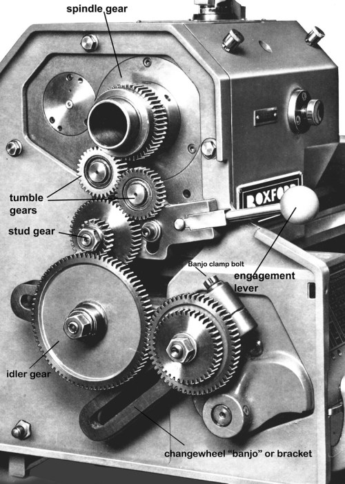 small resolution of briefly a gear on the end of the main headstock spindle engages with a tumble reverse mechanism two gears on a pivoting arm arranged to reverse the