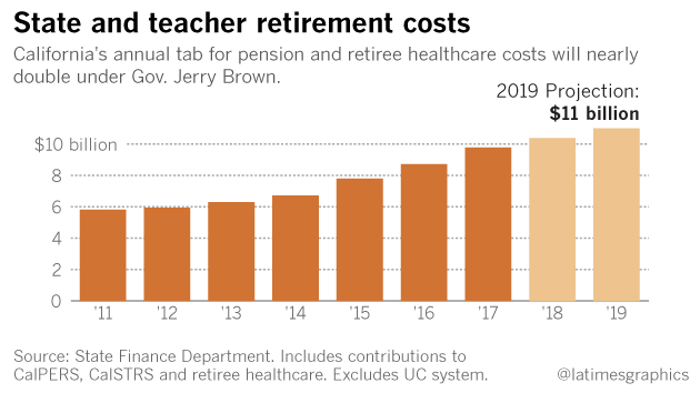 Chart showing how California's annual tab for pension and retiree health care costs will nearly double under Gov. Jerry Brown.