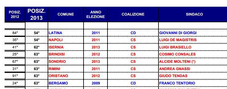 di-giorgi-latina-classifica-2013