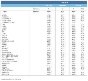 affluenza-latina-elezioni-2014