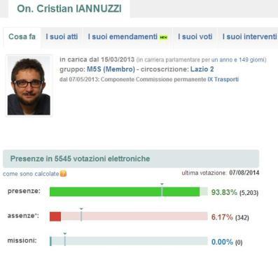 L'attività di Cristian Iannuzzi