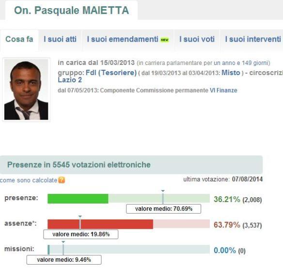 L'attività di Pasquale Maietta