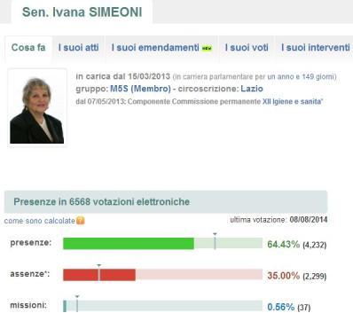 L'attività di Ivana Simeoni