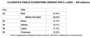 ECOSISTEMA-URBANO-LEGAMBIENTE-2014