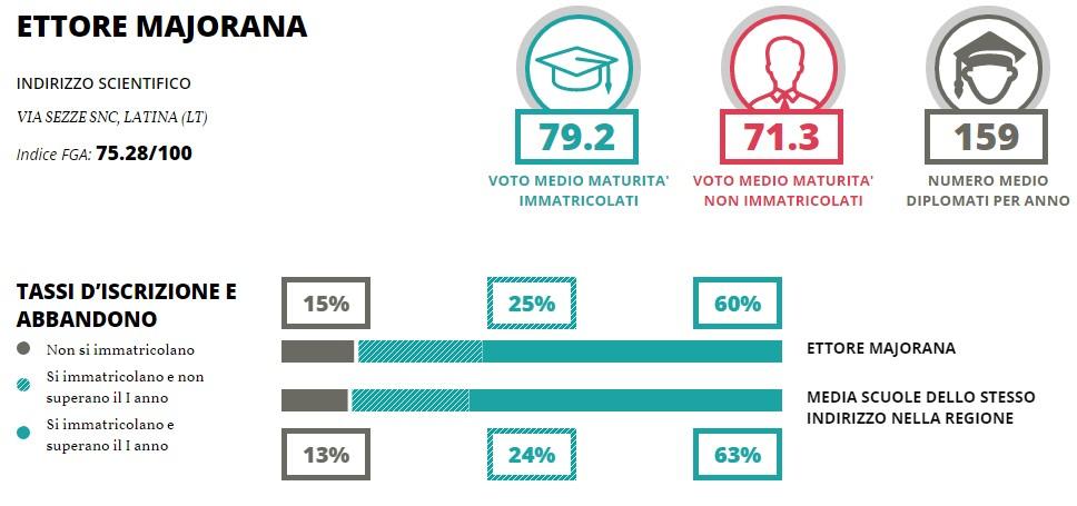 classifica-scuole-latina-licei-majorana