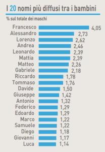 classifica-nomi-bambini-2014