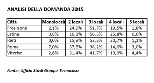 tecnocasa-domanda-2015