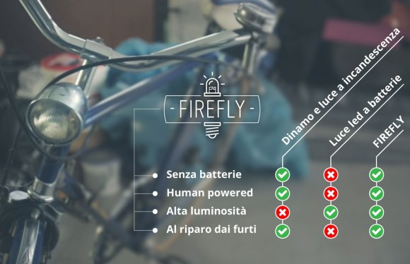 firefly-led-luci-bicicletta-2