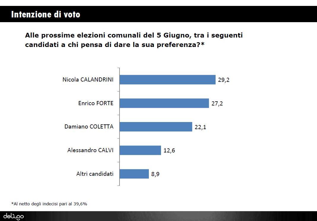 deligo-sondaggio-latina-2016-elezioni-1