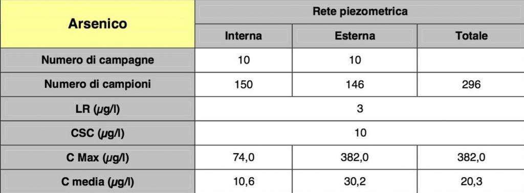 Concentrazioni di arsenico in microgrammi/litro rinvenute nella rete piezometrica interna ed esterna alla discarica di Borgo Montello durante il periodo di monitoraggio 2012-2013 (ARPA Lazio,2013). CSC: concentrazione soglia; C Max: concentrazione massima; C media: concentrazione media