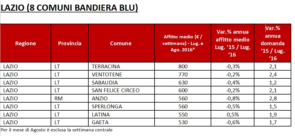 affitti-case-bandiera-blu-lazio-latina
