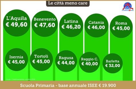 mensa-scuole-latina-infografica-1