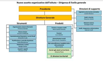 inps-latina-organigramma