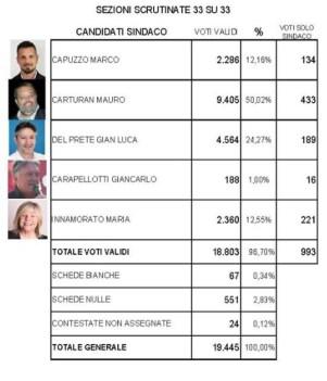 elezioni-cisterna-risultati