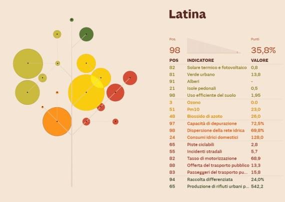 ecosistema-urbano-latina-1