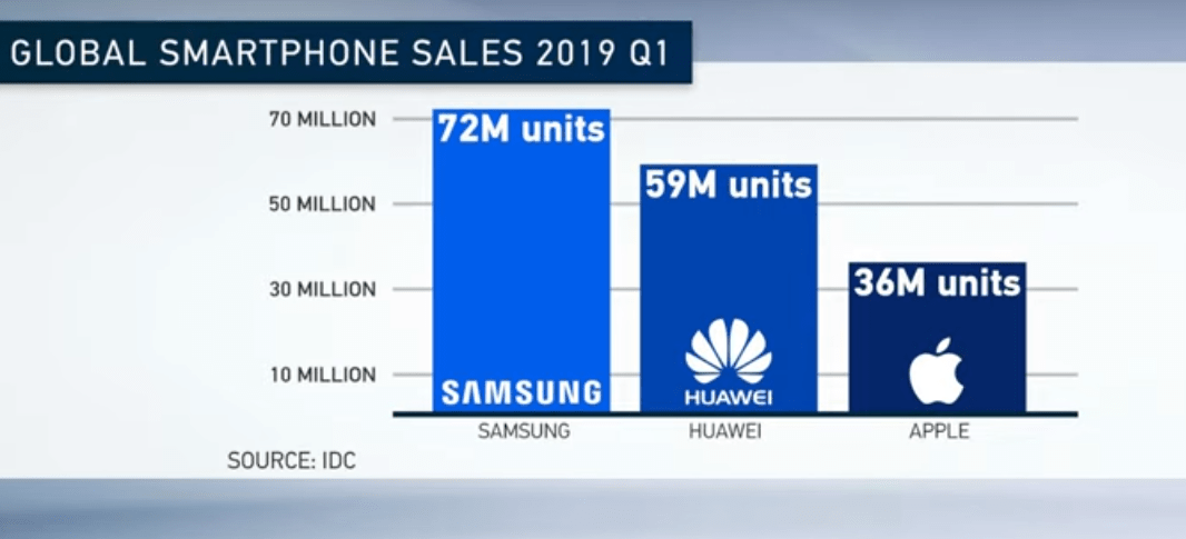 global smartphone sales Q1 2019 samsung huawei