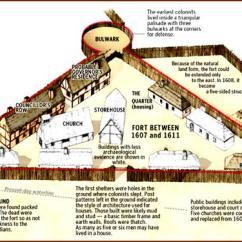 Catholic Church Structure Diagram 2001 Pontiac Grand Am Speaker Wiring Jamestown Settlement 1607