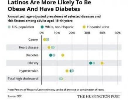 The Latino Health Paradox In 4 Essential Charts