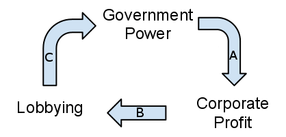 LobbyingCycle