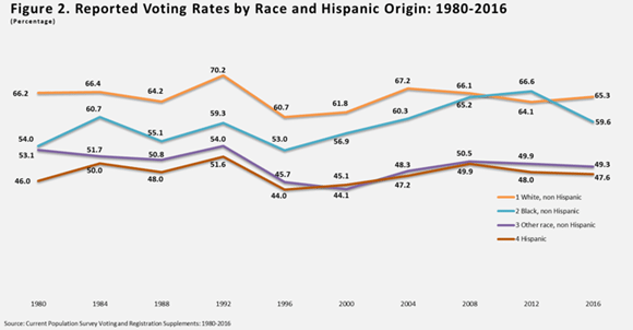 At The 2016 Presidential Election Report Latino Voter Rate Was 476 And 2012 48 In 2008 499