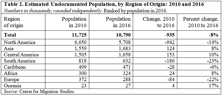 Study Indicates Sharp Decline in the US Undocumented Population