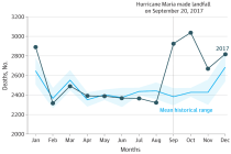 Researchers Estimate 1,139 Hurricane María Excess Deaths in Puerto Rico Through December 2017