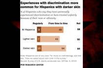 Pew Confirms the Obvious: Darker-Skinned Latinos Say They Experience More Discrimination