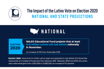NALEO Predicts That at Least 14.6 Million U.S. Latinos Will Cast Ballots in November Elections