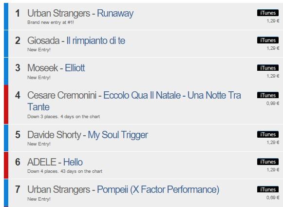 Classificação iTunes um dia após o lançamentos dos inéditos do X Factor