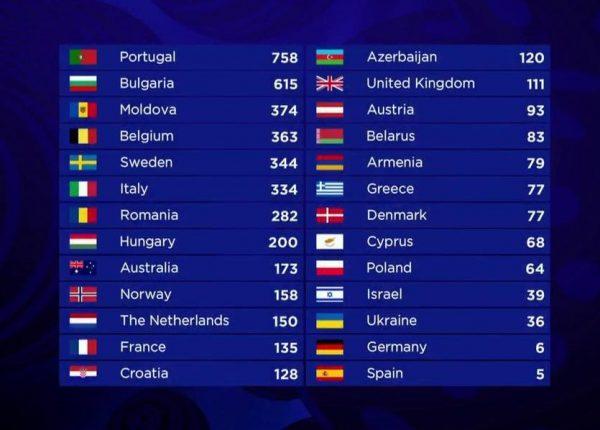 scoreboard eurovision 2017