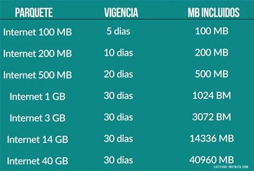 dicas de viagem ao Peru: valores dos pacotes de dados na Claro Peru