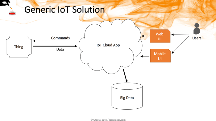 Generic IoT Solution Diagram