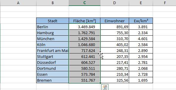 In der Spalte für die Fläche stehen die Einwohnerzahlen und umgekehrt.