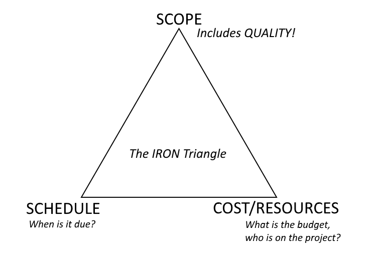 how many triangles are there in this diagram 2016 wrx stereo wiring to deftly handle pushy people and succeed on software projects | laurence gellert's blog