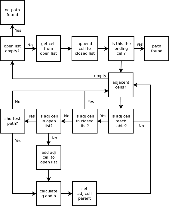 Python algorithms for mazes