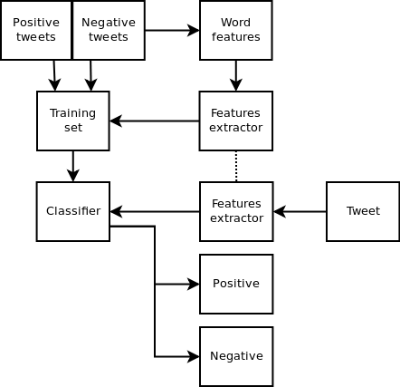 Twitter sentiment analysis with Python and NLTK