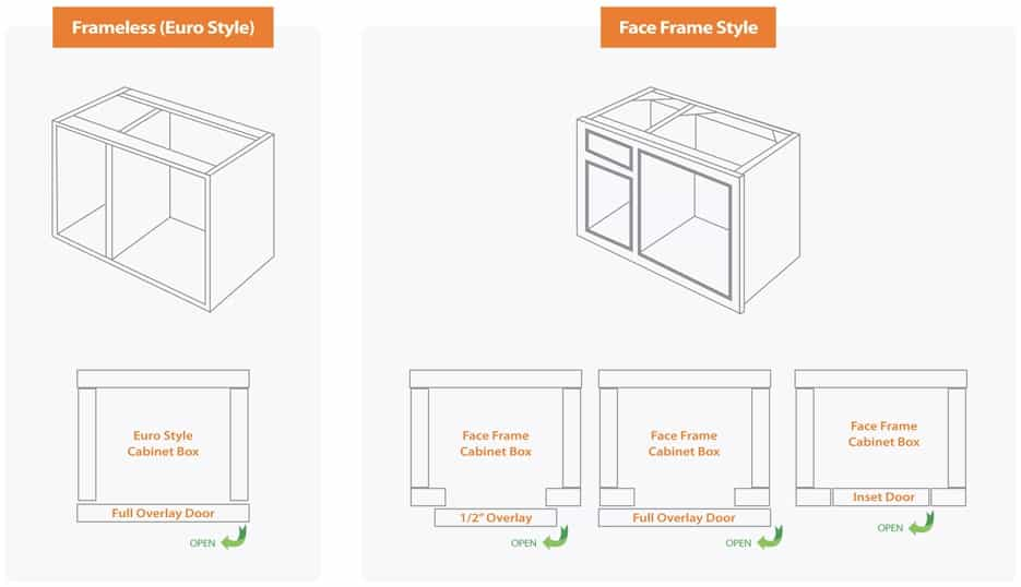 cabinet door diagram white rodgers 1361 wiring kitchen design 101 types and styles ottawa there are three of doors in terms how the fits with overall