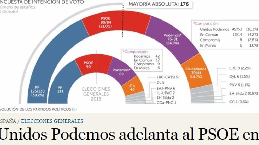 Una encuesta sitúa a Unidos Podemos en segundo lugar