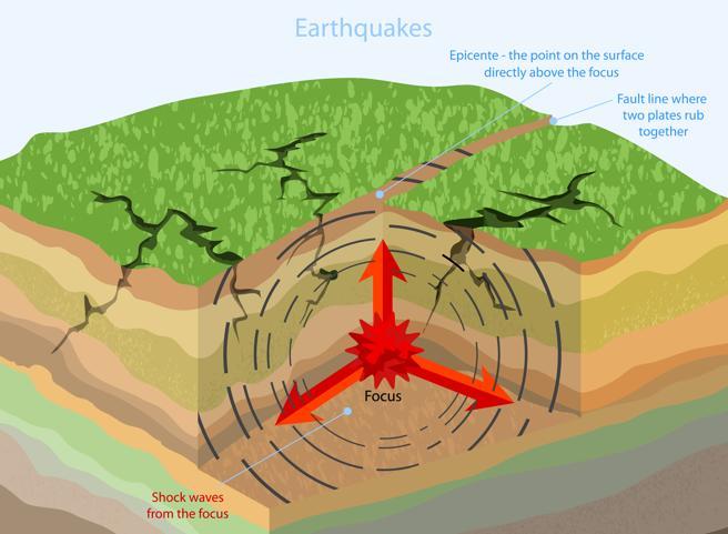 Ilustración sobre cómo se produce un terremoto