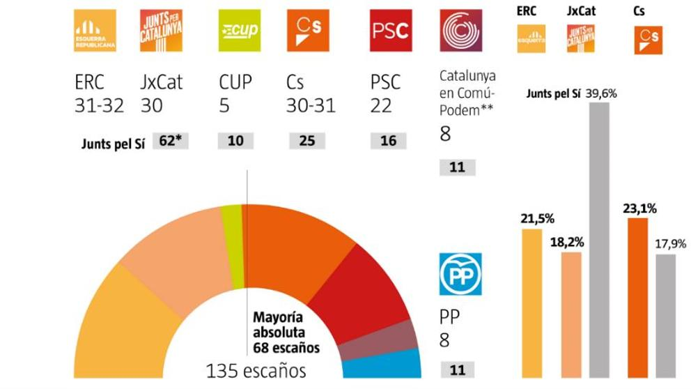 Image result for la vanguardia sondeo electoral 2017 catalunya diciembre 2017