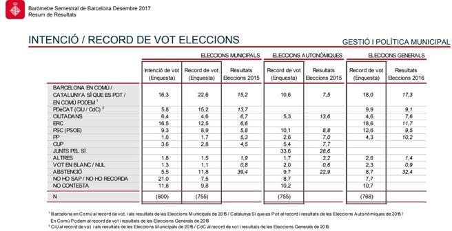 Intención de voto, según el barómetro municipal